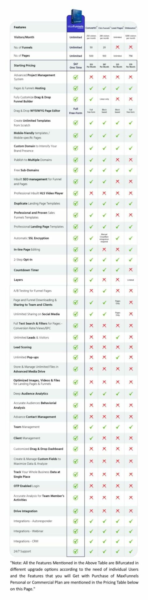 MaxFunnels VS ClickFunnels VS LeadPages