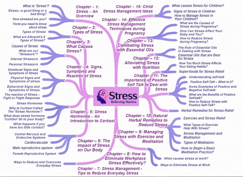 Stress Relieving Mantra Mindmap
